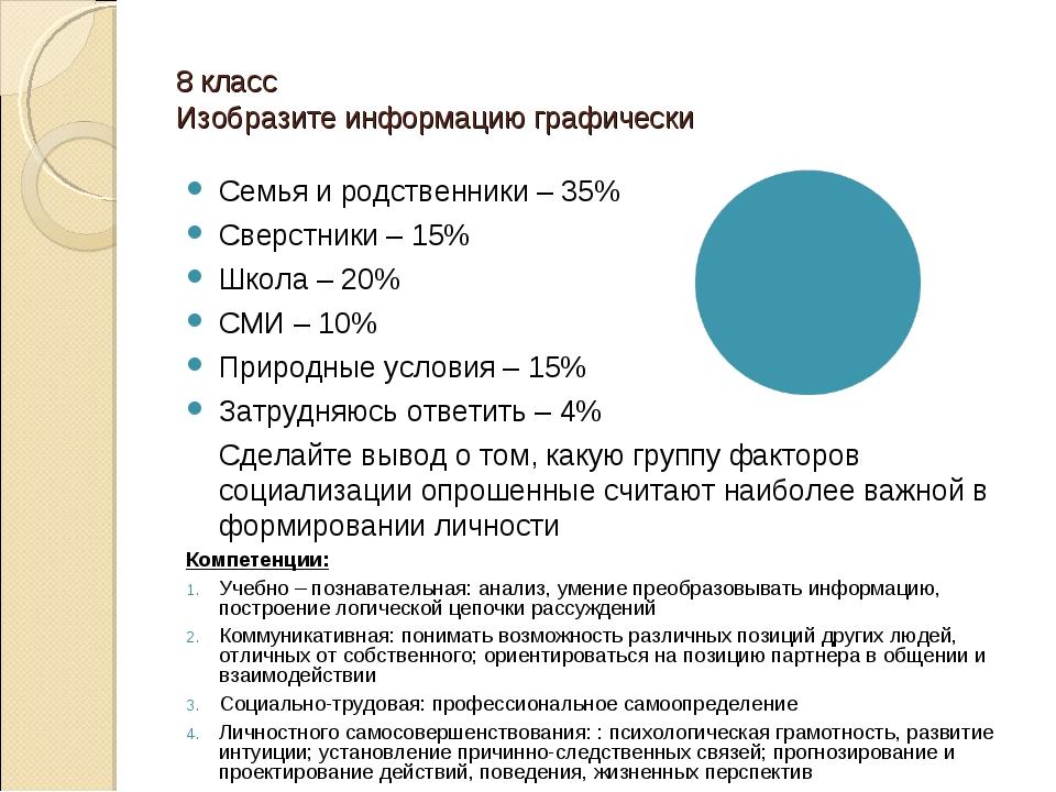 8 класс Изобразите информацию графически Семья и родственники – 35% Сверстник...