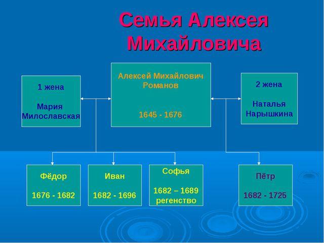 Семья Алексея Михайловича Алексей Михайлович Романов 1645 - 1676 2 жена Натал...