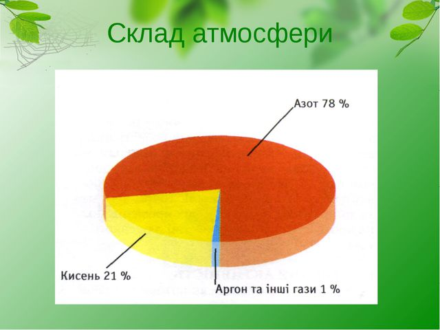 Склад атмосфери