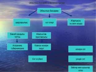Облыстық басқарма 3 бөлімнен тұрады Облыстық басқарма шаруашылық сот істері Ж