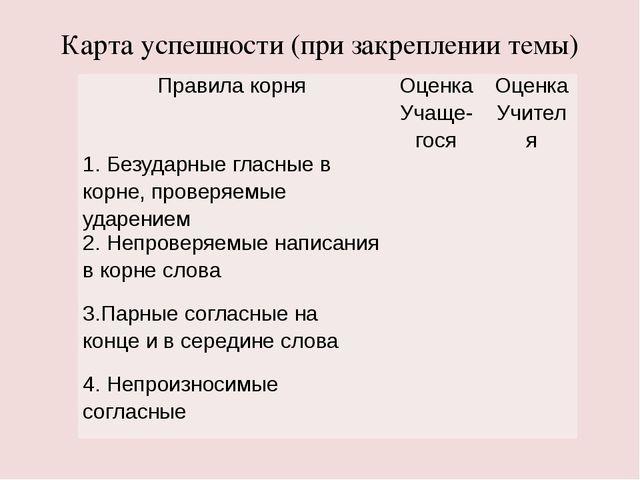 Карта успешности (при закреплении темы) Правила корня Оценка Учаще-гося Оценк...