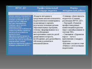 ФГОС ДО Профессиональный стандарт педагога Формы методической работы Исследо