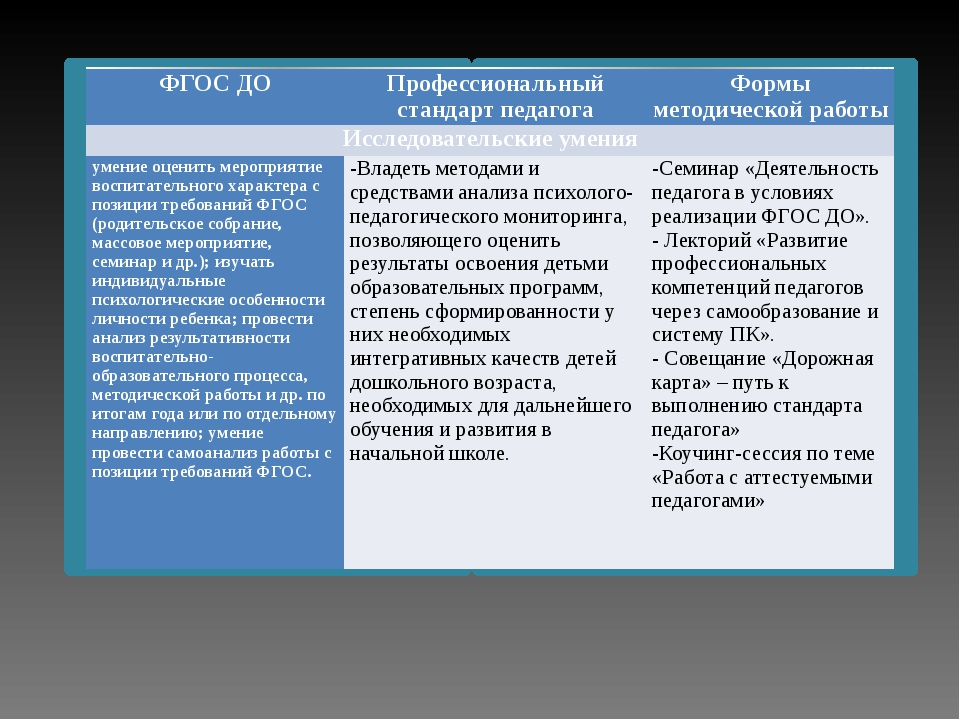 ФГОС ДО Профессиональный стандарт педагога Формы методической работы Исследо...