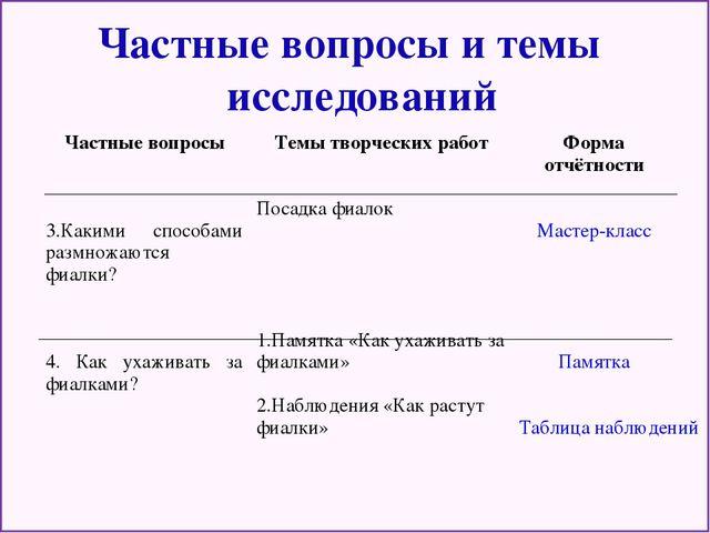 Частные вопросы и темы исследований Подготовительный Проектировочный Практи...