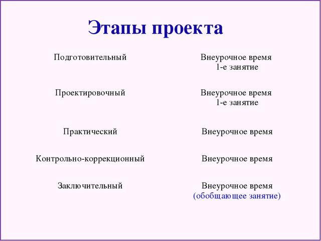 Этапы проекта Подготовительный Проектировочный Практический Контрольн...