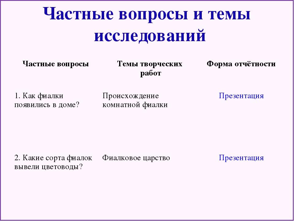 Частные вопросы и темы исследований Частные вопросыТемы творческих работФо...
