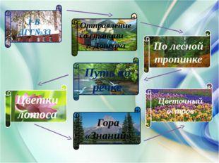 1-Б ДГГ№33 По лесной тропинке Путь по речке Цветочный остров Гора «Знаний» Цв