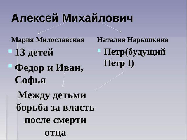 Алексей Михайлович Мария Милославская 13 детей Федор и Иван, Софья Между деть...