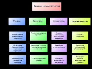 Виды деятельности учителя Урочная Исследовательская Внеурочная Методическая