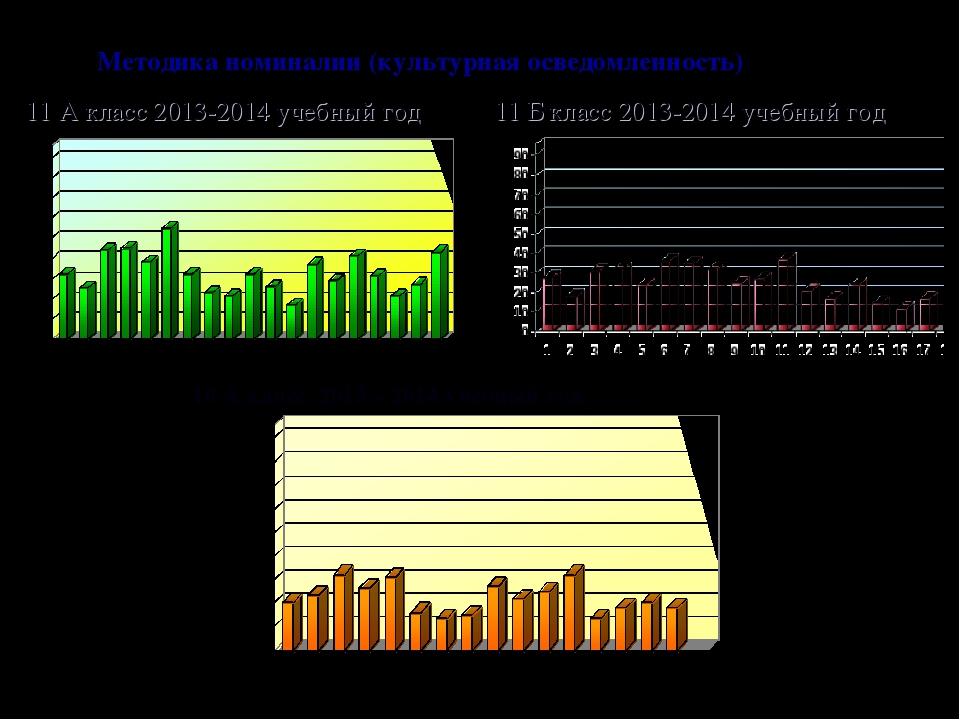 Методика номиналии (культурная осведомленность) 11 А класс 2013-2014 учебный...