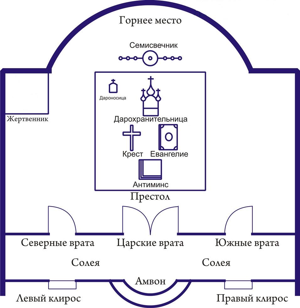 C:\Users\User\Desktop\ustrojstvo_pravoslavnogo_hrama_iznutri_3.jpg