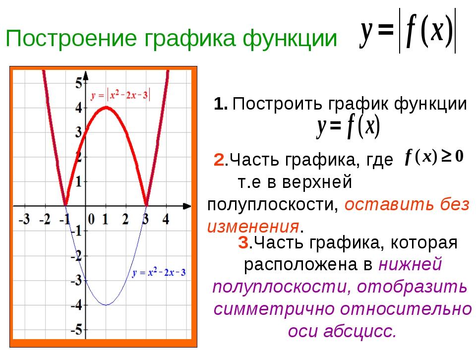 Построение графика функции 1. Построить график функции 2.Часть графика, где т...
