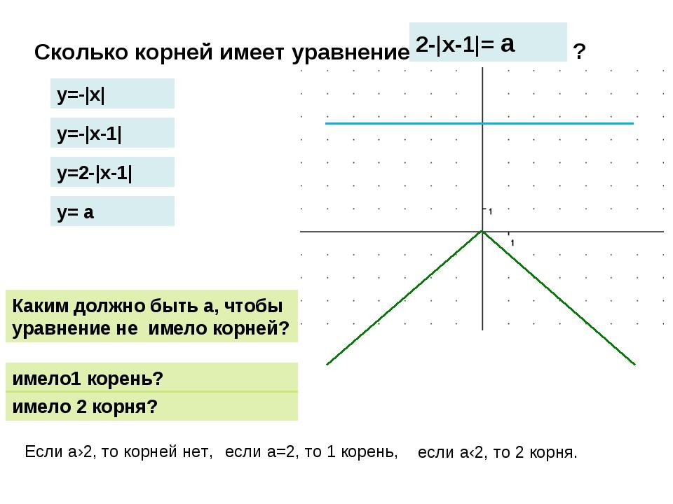 Сколько корней имеет уравнение 2-|х-1|= а Каким должно быть а, чтобы уравнени...