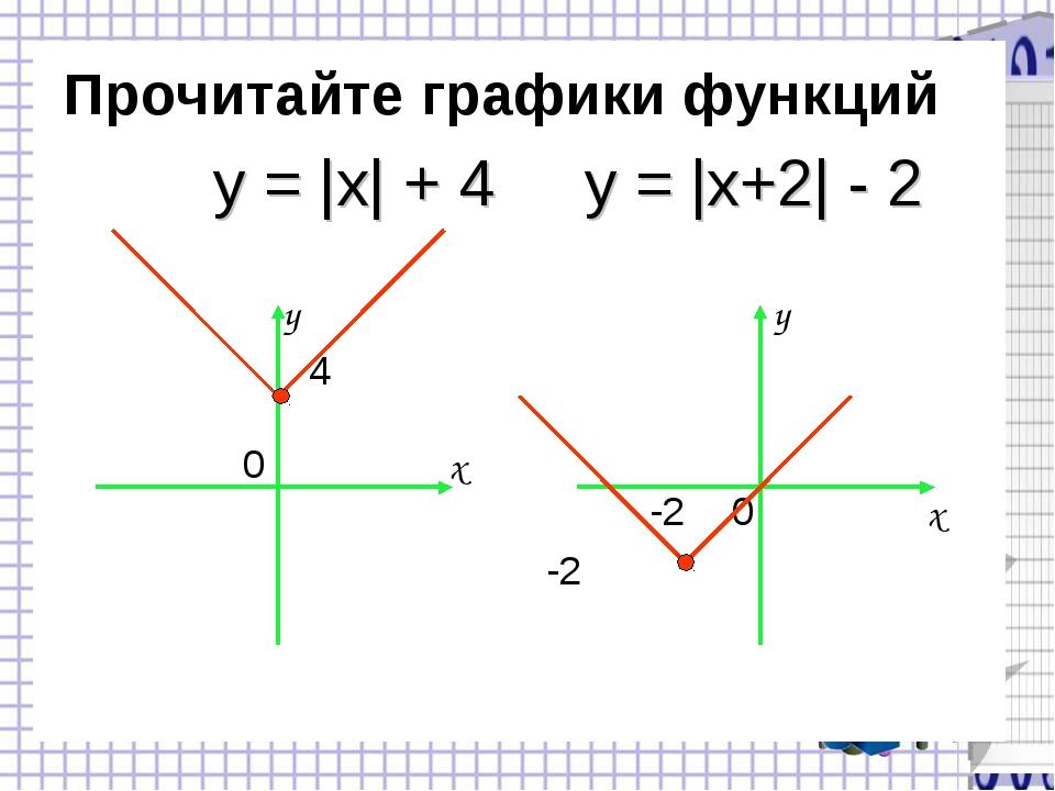 Прочитайте графики функций y 4 0 x y -2 0 x -2 y = |x| + 4 y = |x+2| - 2