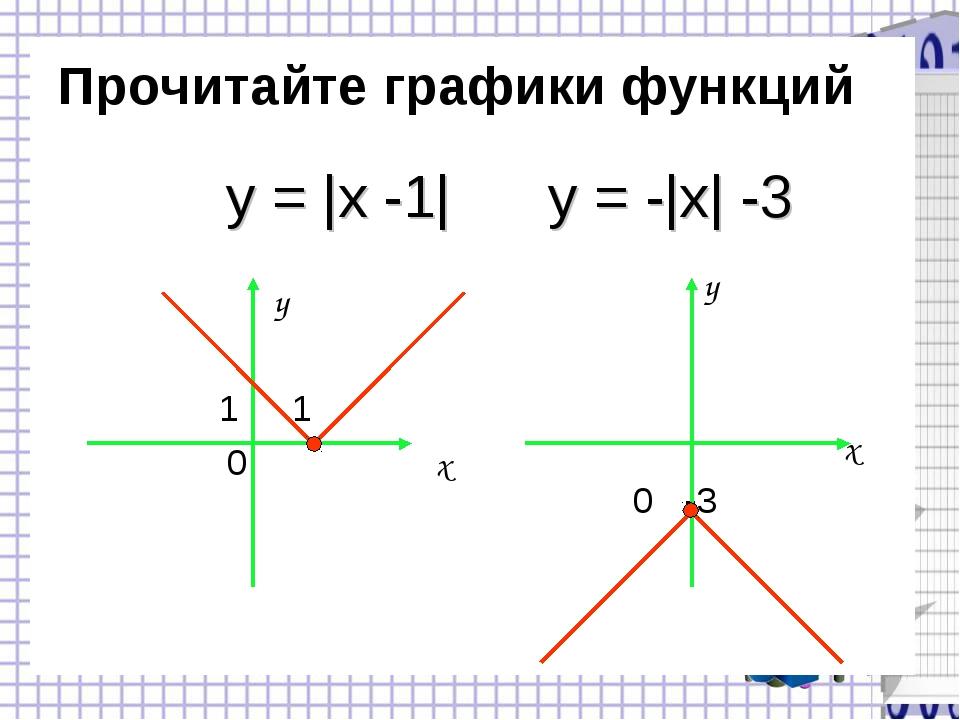 Прочитайте графики функций y 1 1 0 x y x 0 -3 y = |x -1| y = -|x| -3