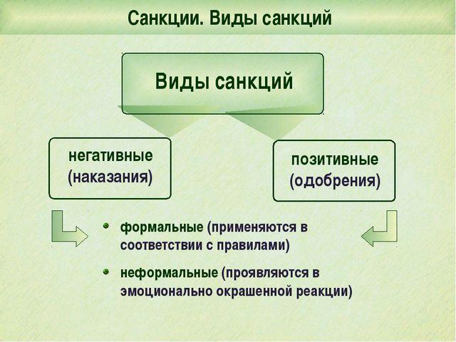 Виды санкций Санкции. Виды санкций формальные (применяются в соответствии с п...