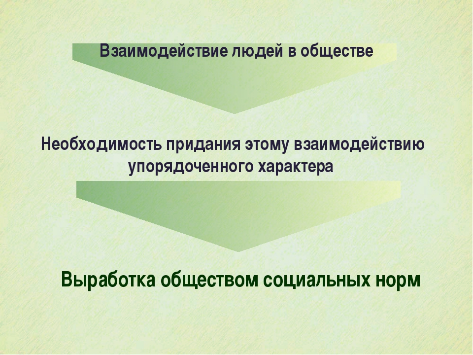 Взаимодействие людей в обществе Необходимость придания этому взаимодействию у...