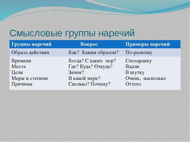 Смысловые группы наречий Группынаречий Вопрос Примеры наречий Образа действия...