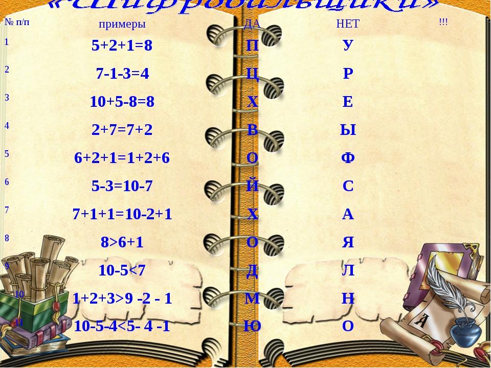 № п/ппримерыДАНЕТ!!! 15+2+1=8ПУ 27-1-3=4ЦР 310+5-8=8ХЕ 42+7=...