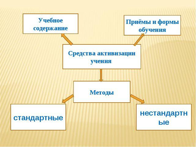Средства активизации учения Учебное содержание Методы стандартные нестандартн...