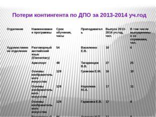 Потери контингента по ДПО за 2013-2014 уч.год Отделение Наименование программ