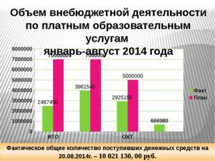 Объем внебюджетной деятельности по платным образовательным услугам январь-ав