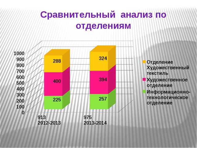 Сравнительный анализ по отделениям