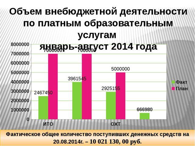 Объем внебюджетной деятельности по платным образовательным услугам январь-ав...