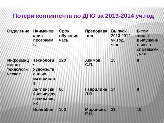 Потери контингента по ДПО за 2013-2014 уч.год Отделение Наименование программ...