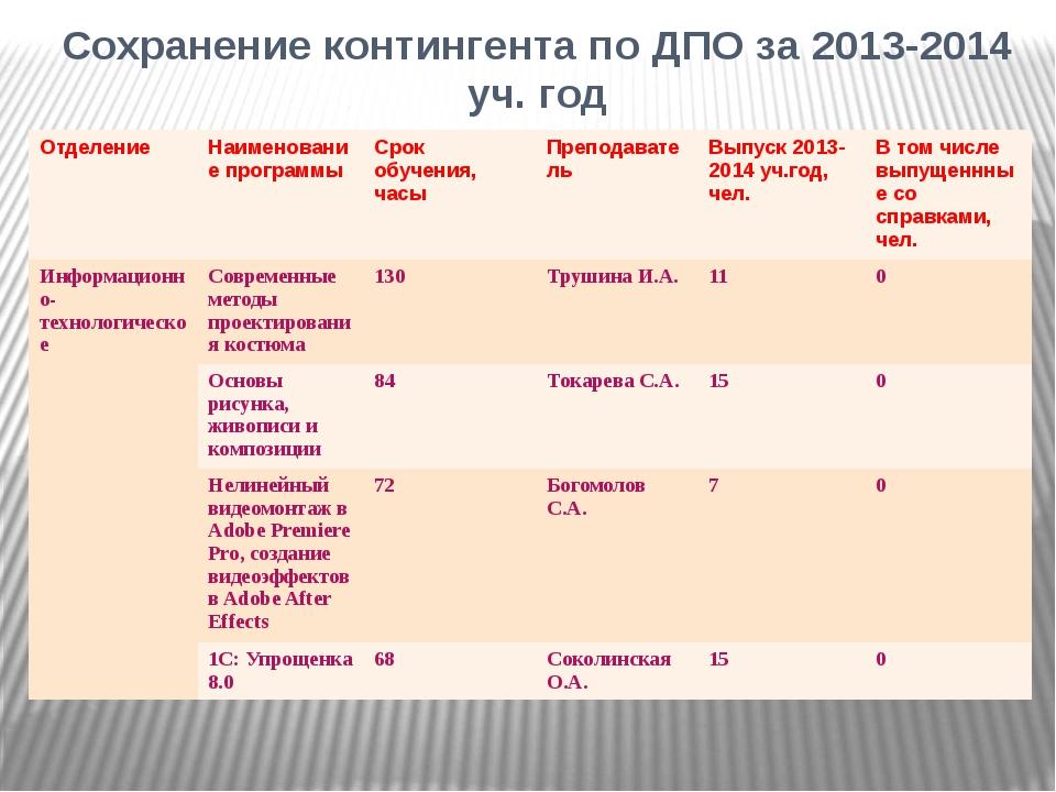 Сохранение контингента по ДПО за 2013-2014 уч. год Отделение Наименование про...