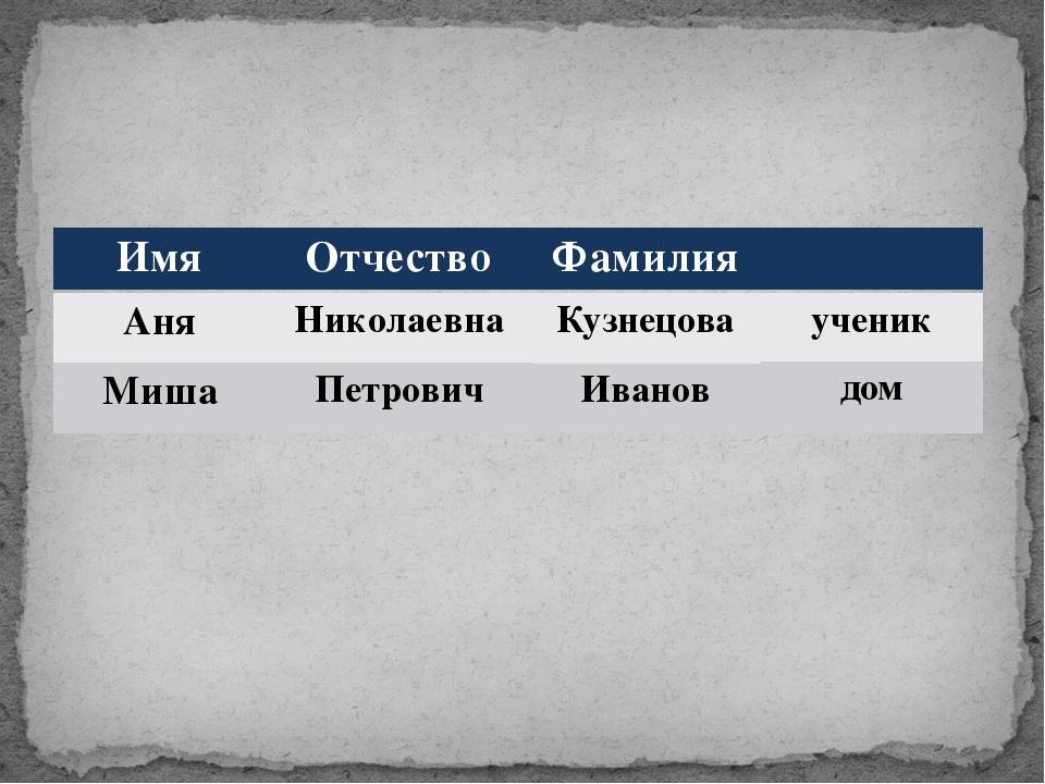 Имя Отчество Фамилия Аня Миша Николаевна Петрович Кузнецова Иванов ученик дом