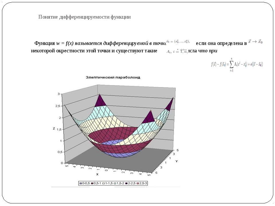 Понятие дифференцируемости функции Функция w = f(x) называется дифференцируем...