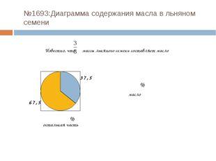 №1693:Диаграмма содержания масла в льняном семени Известно, что массы льняног