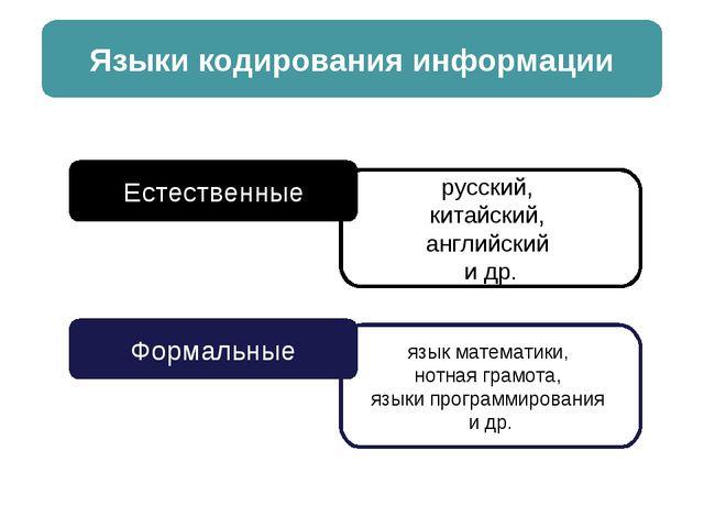 Языки кодирования информации Естественные Формальные русский, китайский, англ...