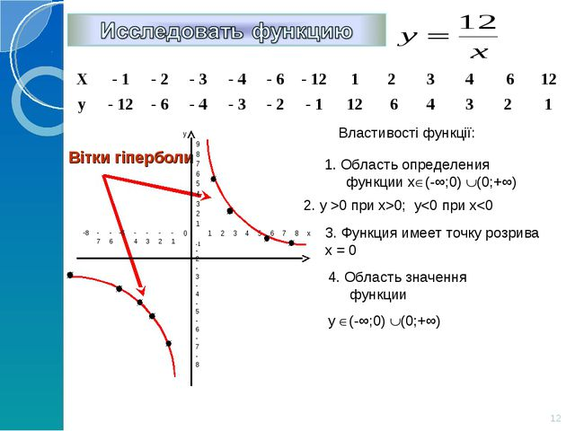 Властивості функції: 1. Область определения функции х(-∞;0) (0;+∞) 2. y >0...