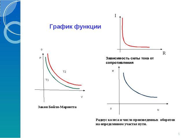 График функции 0 Радиус колеса и число произведенных оборотов на определенном...
