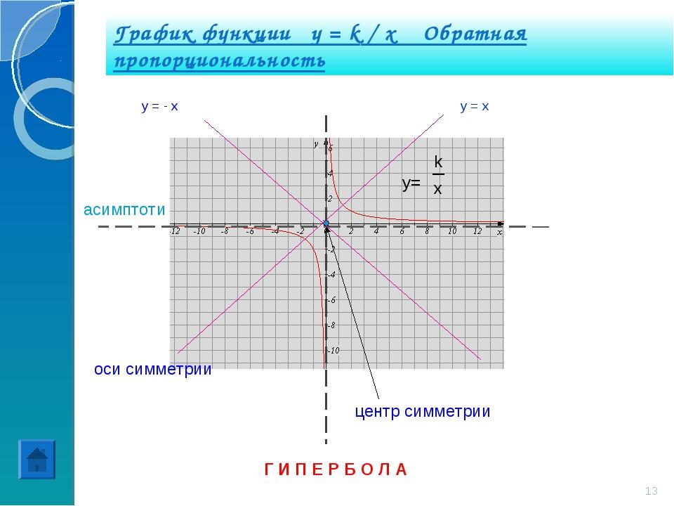 График функции y = k / x Обратная пропорциональность Г И П Е Р Б О Л А y= k x...