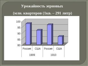 Урожайность зерновых (млн. квартеров (1кв. – 291 литр)