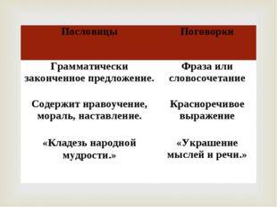 ПословицыПоговорки Грамматически законченное предложение.Фраза или словосоч