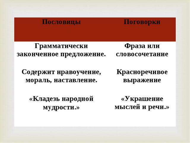ПословицыПоговорки Грамматически законченное предложение.Фраза или словосоч...