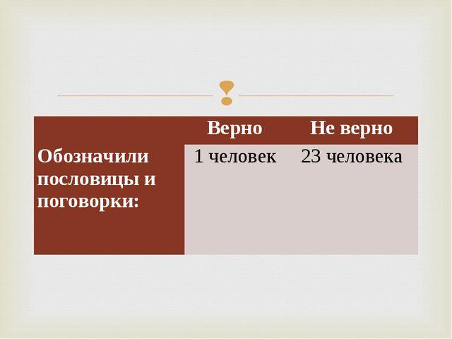 ВерноНе верно Обозначили пословицы и поговорки:1 человек23 человека