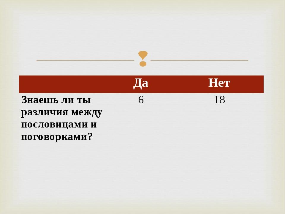 ДаНет Знаешь ли ты различия между пословицами и поговорками?618