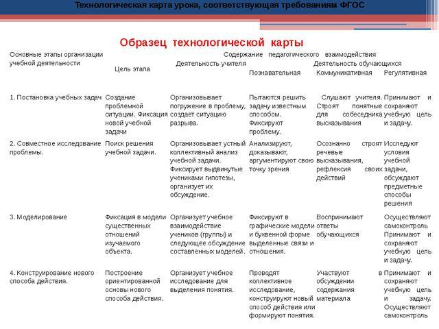 Образец технологической карты Технологическая карта урока, соответствующая т...
