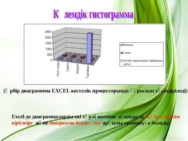 (Әрбір диаграммма EXCEL кестелік процессорында құрылып түсіндіріледі) Excel-д...