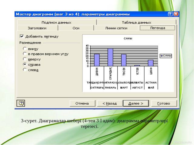3-сурет. Диаграмалар шебері (4-тен 3 қадам): диаграмма параметрлері терезесі.