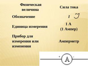 Физическая величина Сила тока ОбозначениеI Единица измерения1 А (1 Ампер)
