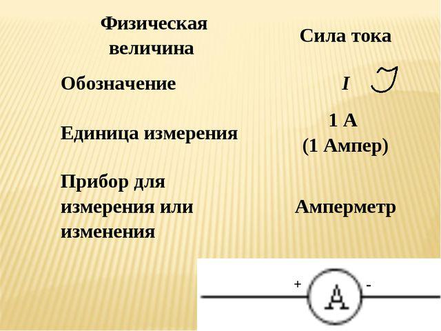 Физическая величина Сила тока ОбозначениеI Единица измерения1 А (1 Ампер)...