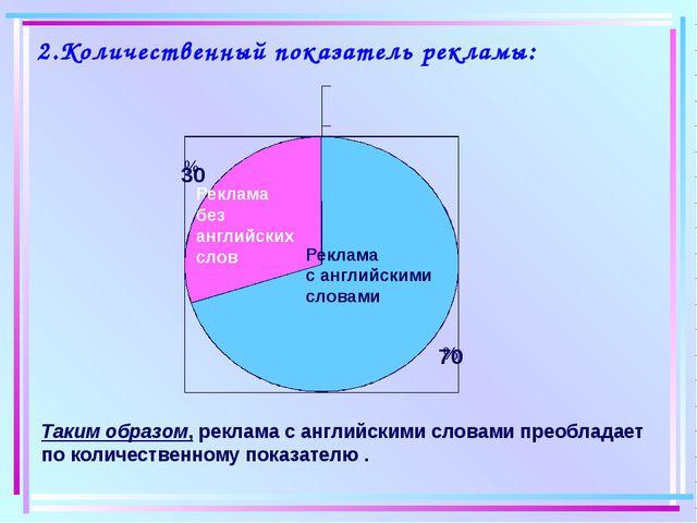 2.Количественный показатель рекламы: % % Реклама без английских слов Реклама...