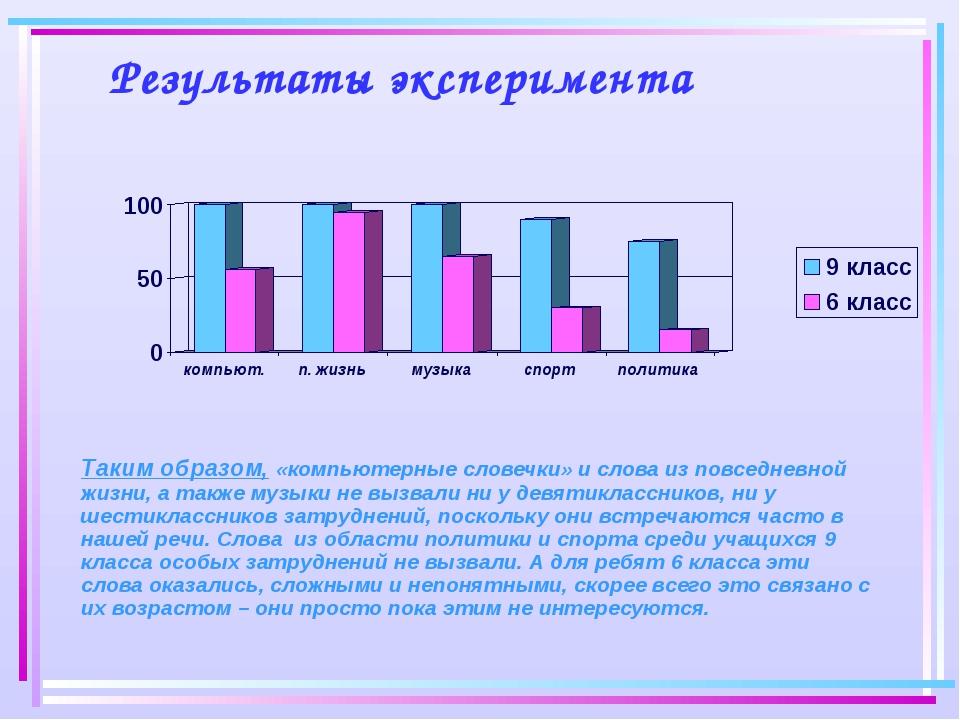 Результаты эксперимента Таким образом, «компьютерные словечки» и слова из по...