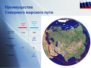 Преимущества Северного морского пути Суэцкий канал Северный Морской путь Расс